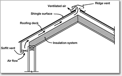Resuscitating the roof providing adequate roof for Attic air circulation