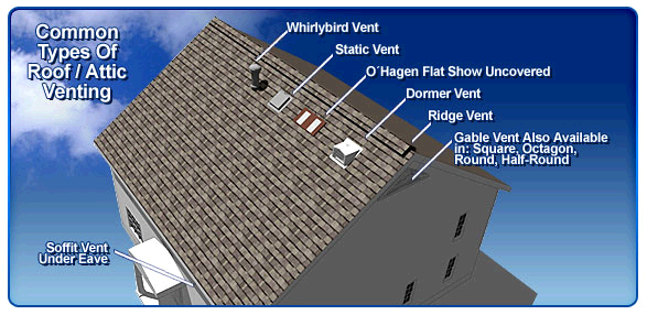Roof Air Vents For Houses : Resuscitating the roof providing adequate